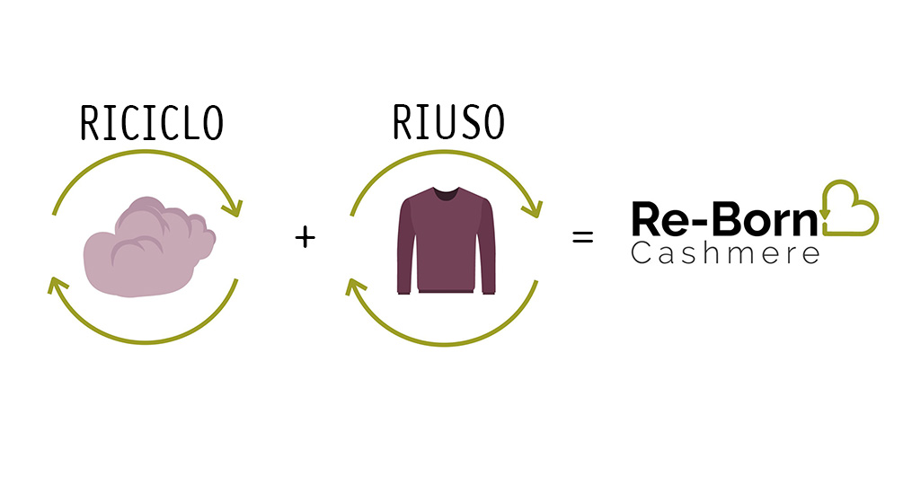 Re-born Cashmere: la linea che guarda ad un futuro ecosostenibile.